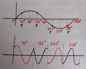 Quadrature Phase Shift Keying waveform, qpsk waveform generation, qpsk waveform, qpsk, qpsk waveform example, qpsk waveform explaination