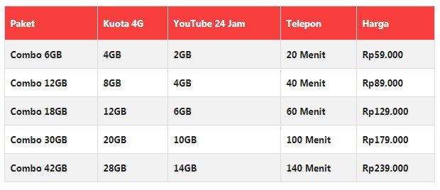 Paket Internet XL 4G Combo XTRA