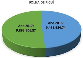 Equilíbrio fiscal: Prefeitura de Picuí tem 44,53% de gasto com pessoal