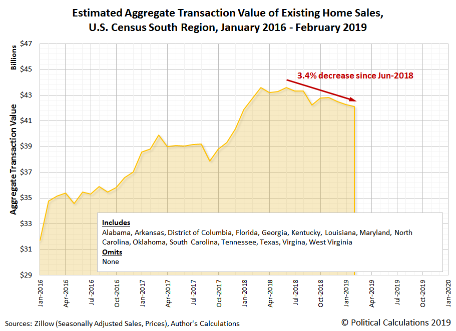 Estimated Aggregate Transaction Value of Existing Home Sales, U.S. Census South Region, January 2016 - February 2019