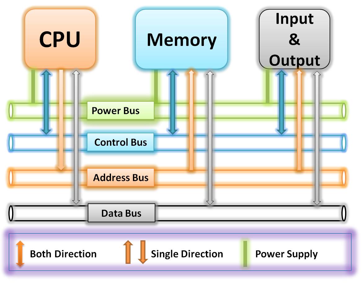 System Buses of computer component | what is computer bus