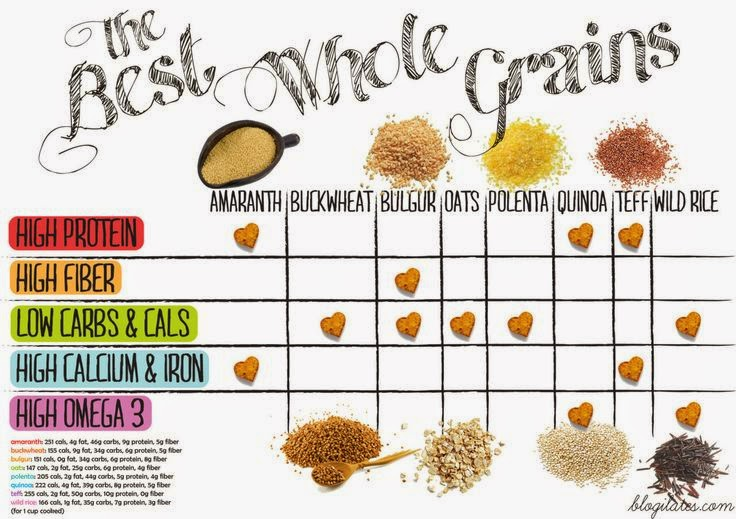 hover_share  weight loss - the best whole grains
