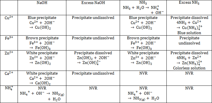 Identification of Carbohydrates, Lipids and Proteins lab Essay Sample