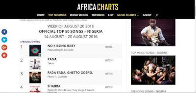 Africacharts