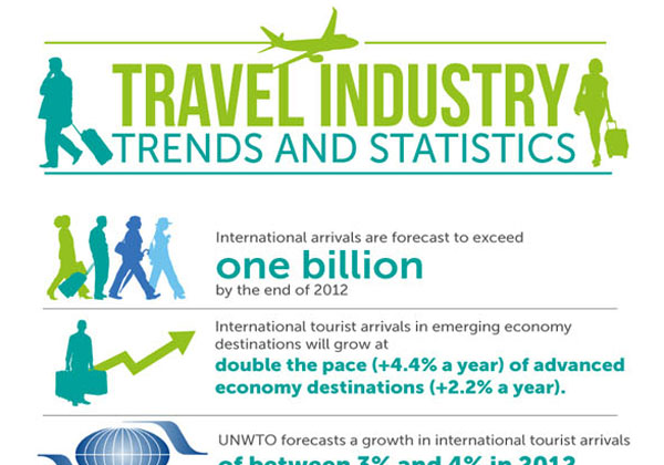 Brazil travel and tourism market trends