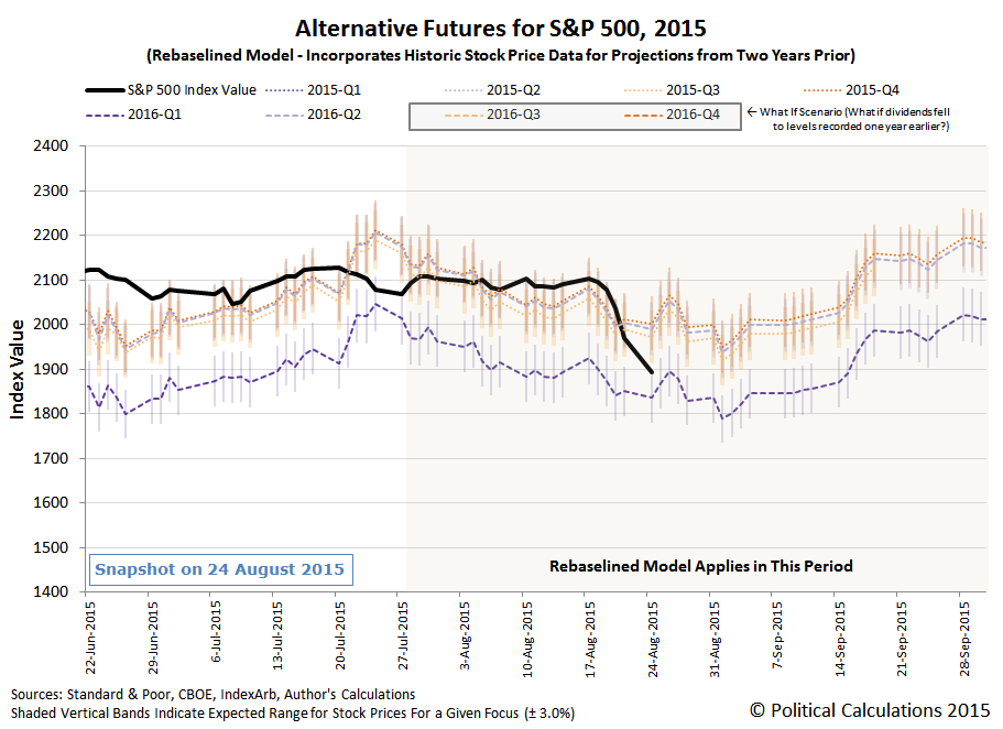 Alternative Futures for S&P 500, 2015Q3 - Rebaselined Model - Snapshot 2015-08-24