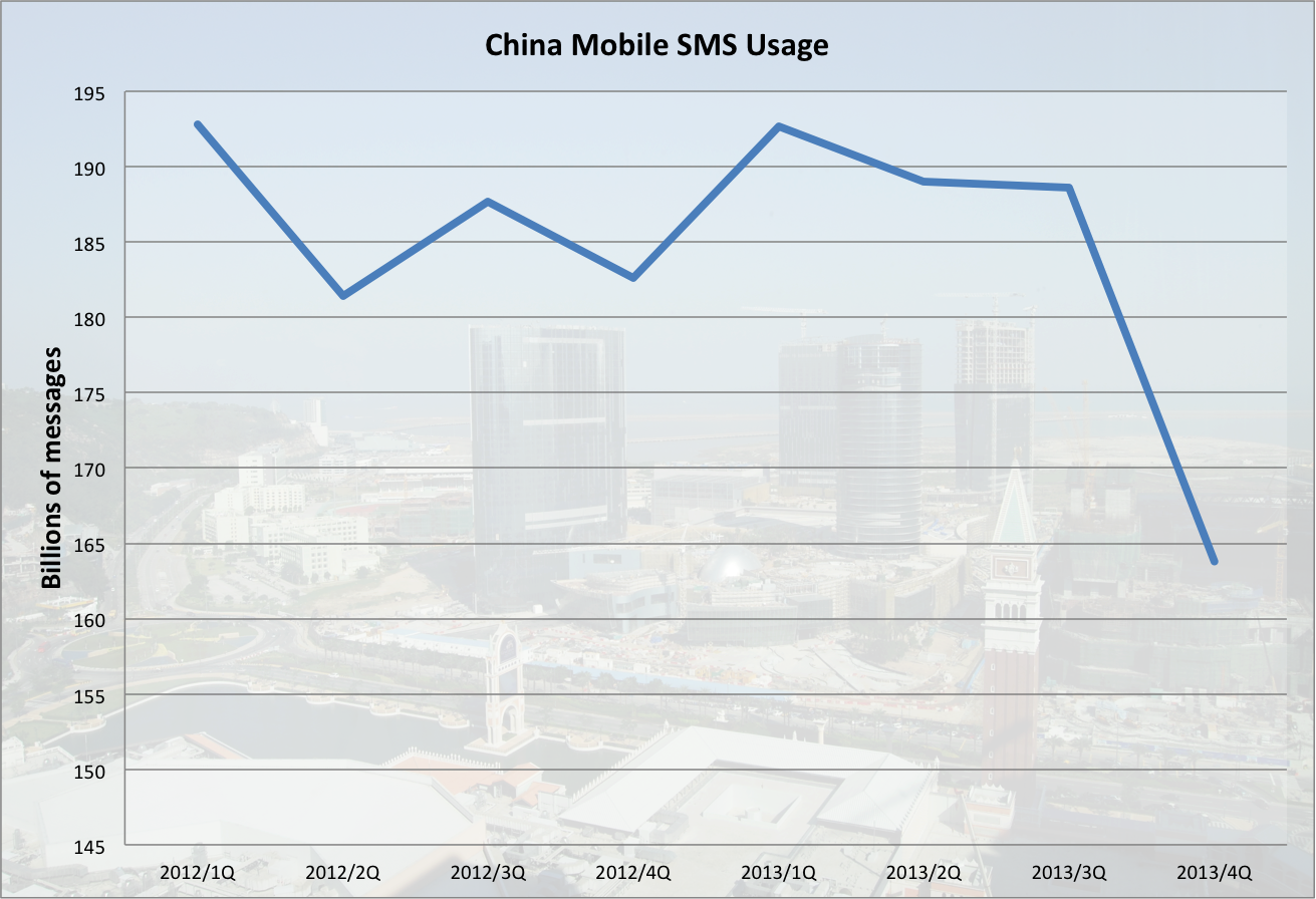 Telling Tech Tales: SMS Traffic Plummets at China Mobile