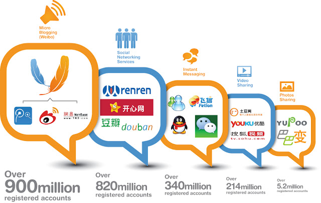China's Social Media Equivalents [Infographic]