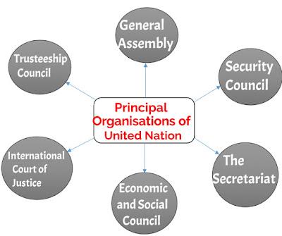 Organisations of United Nation, Organisation of UN