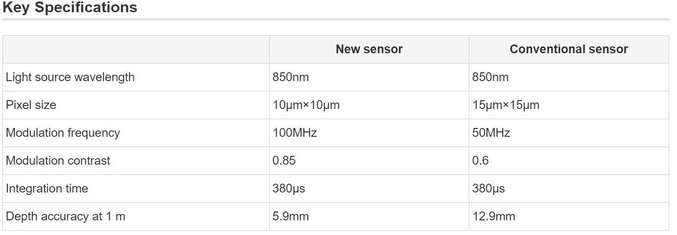 Image Sensors World: Sony Softkinetic Presents 100MHz BSI