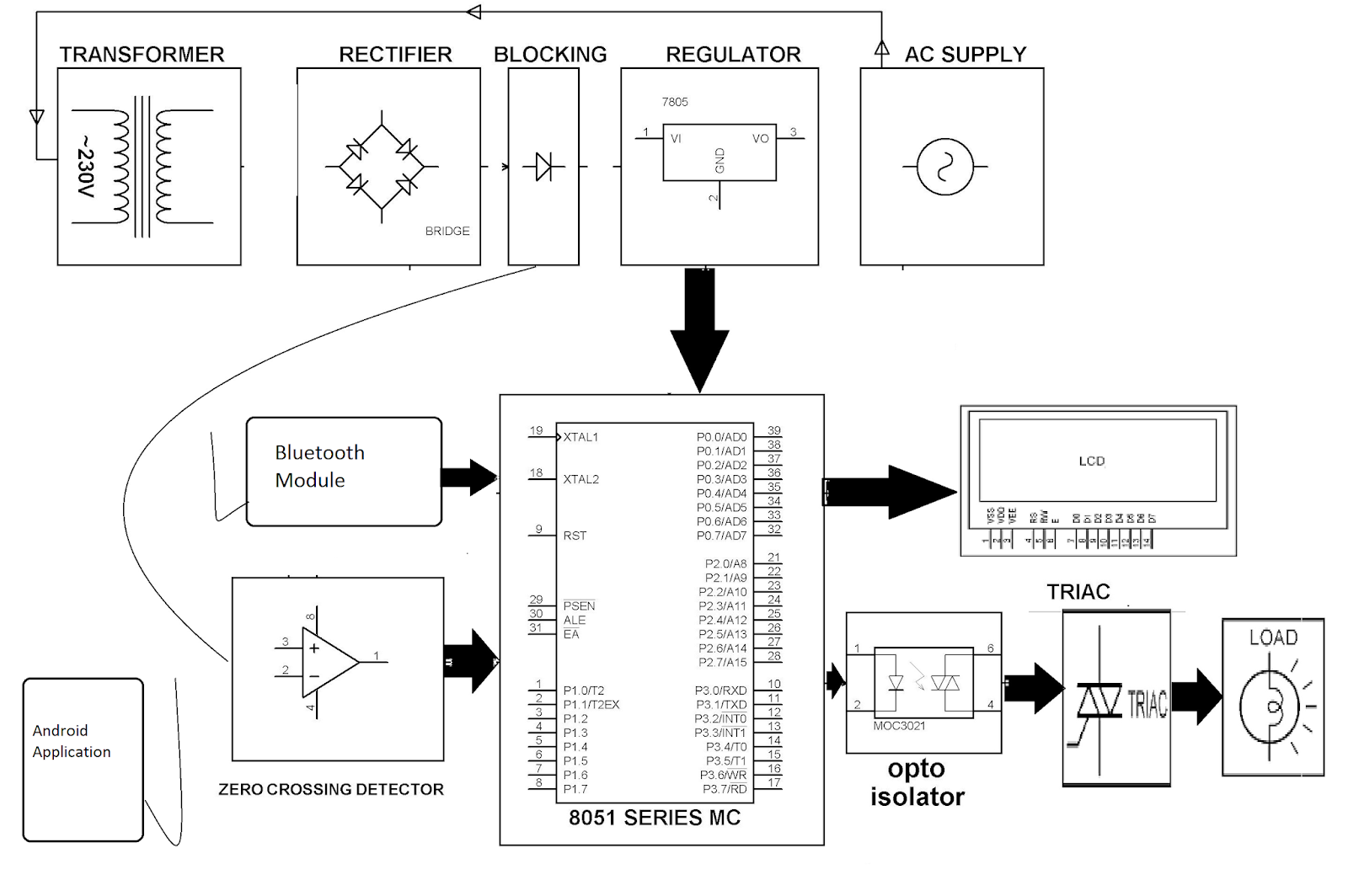 Android Controlled Remote Ac Power Control Smart Embedded Your Electronics Circuit Board 8051 Projects Supply Design Block Diagram