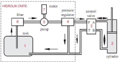 Hidrolik sistem nasıl çalışır