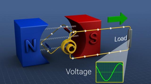 Pengertian Induksi Elektromagnetik dan Contohnya