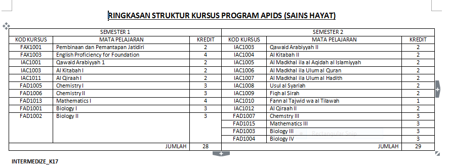 Apids Asasi Pengajian Islam Dan Sains Universiti Malaya Pengenalan Asasi Pengajian Islam Dan Sains