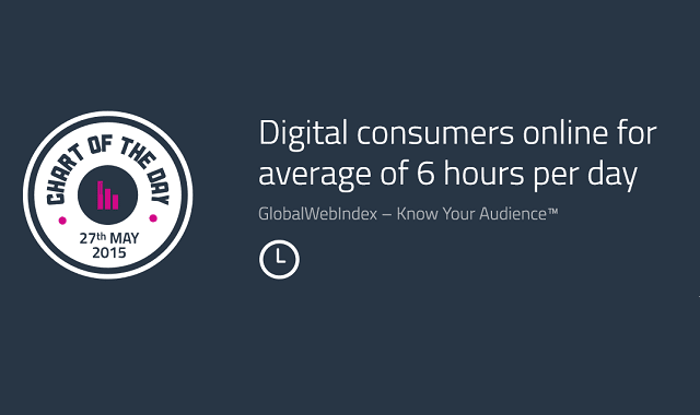 Digital Consumers Online for Average of 6 Hours Per Day