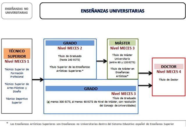 Nueva regulación de tesis y acceso a estudios de doctorado.