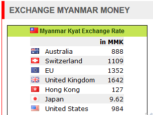 Exchange Myanmar Money