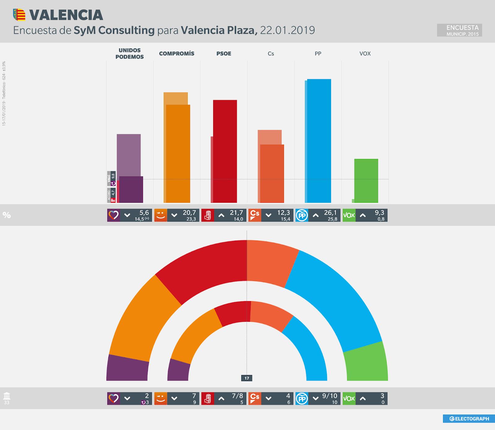 Gráfico de la encuesta para elecciones municipales en Valencia realizada por SyM Consulting para Valencia Plaza, 22 de enero de 2019