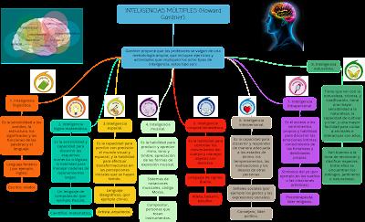 Mapa conceptual sobre las inteligencias múltiples de Howard Gardner