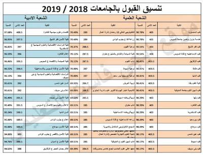 تنسيق القبول بالجامعات 2018 2019 بالنسبة المئوية