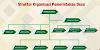 Struktur Pemerintahan Desa Terbaru