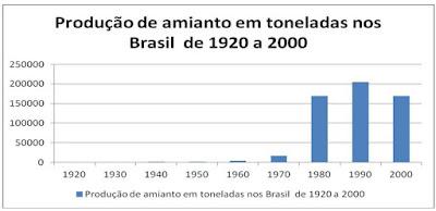 Produçao  amianto no brasil de 1920 a 2000