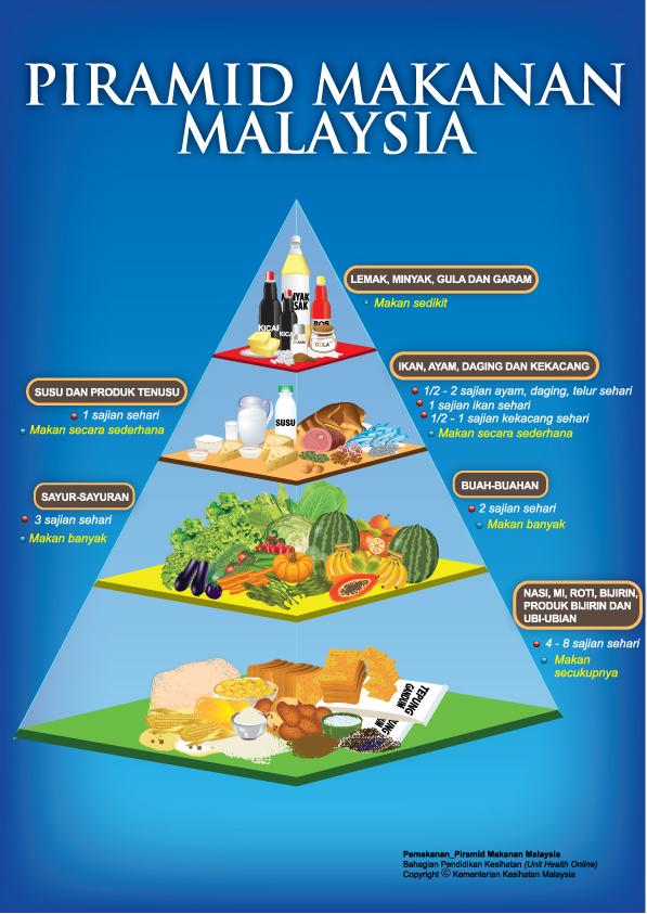 Diet Seimbang Untuk Diabetes Jenis 1
