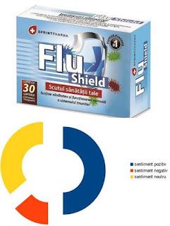 pareri forum flu shield supliment natural antiviral antiinflamator