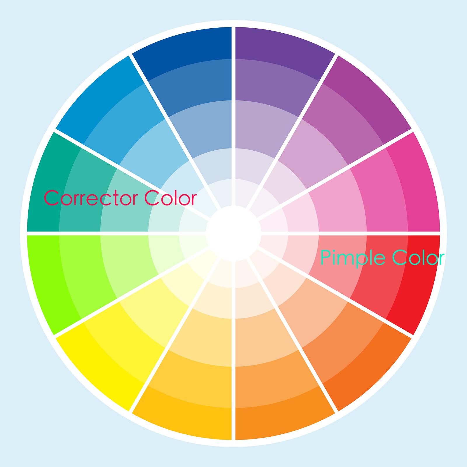 DestinyGodley.BlogSpot.com: How To Use Color Correctors