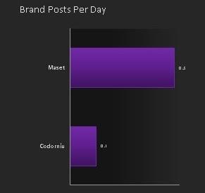 Media de los posts publicados en Facebook al día
