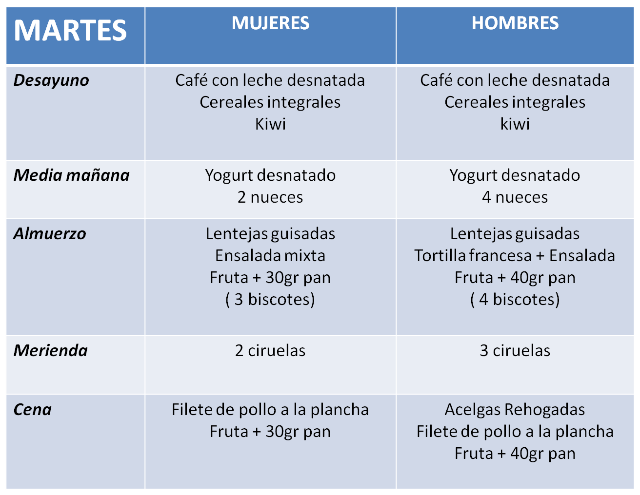 Dieta semanal para subir de peso hombre