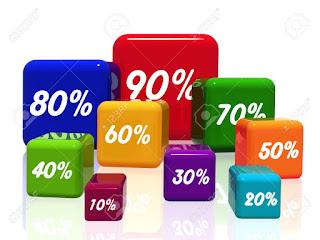 http://www.bbc.co.uk/schools/gcsebitesize/maths/number/percentagesrev1.shtml