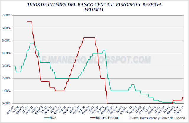 Evolución de los tipos de interés del Banco Central Europeo y de la Reserva Federal de EEUU