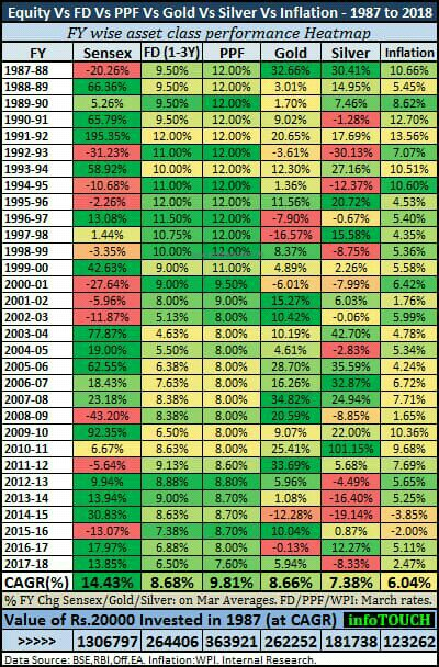 1987 to 2018 கடந்த 30 ஆண்டுகளில் எந்த முதலீடு அதிக வருமானம் தந்துள்ளது?