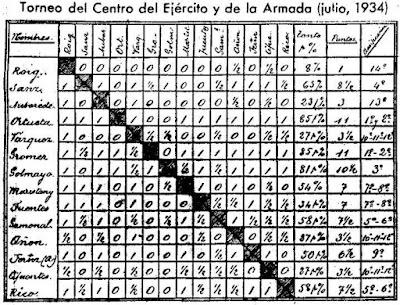 Clasificación del Torneo de Ajedrez del Centro del Ejército y de la Armada, 1934