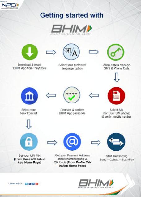 UPI Payment Method and BHIM App