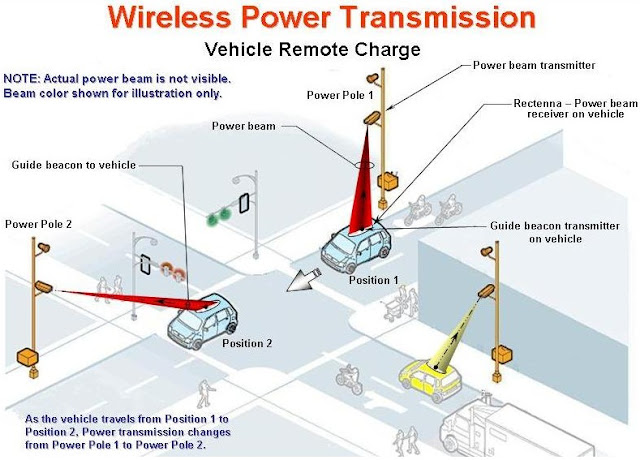 goodbye cables  hello wireless power transmission