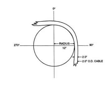The trench what is and how to calculate minimum cable bend radius the figure above shows a cable with an outer diameter of 2 inches being bent around a radius of 12 inches the minimum bend radius is based on the diameter keyboard keysfo Image collections
