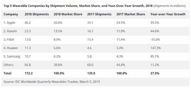 IDC Worldwide Quarterly Wearables Tracker