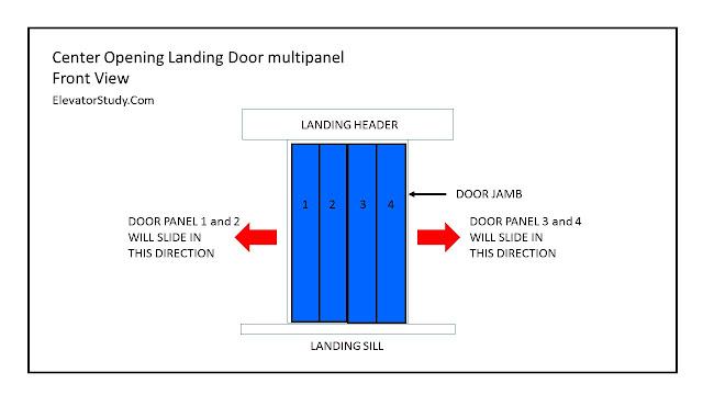 multipanel center opening door- elevatorstudy.com