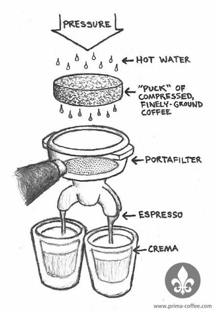Panduan membuat espresso dengan mesin, pedoman membuat espresso dengan mantrap
