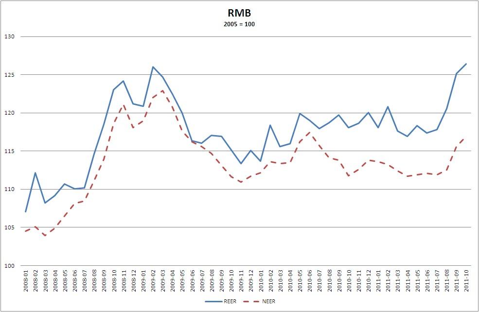 renminbi euro trend