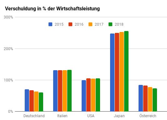 Säulendiagramm über die Entwicklung der Staatsschulden von Deutschland, Österreich, Italien, USA und Japan im Verhältnis zum Bruttoinlandsprodukt (BIP) von 2015-2018.