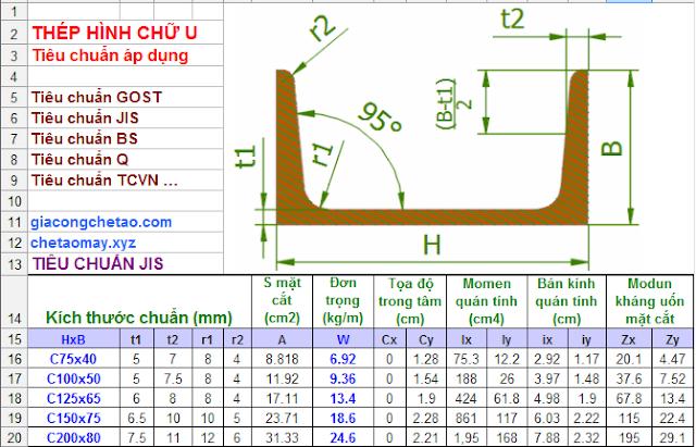 Thông số kích thước thép hình chữ U
