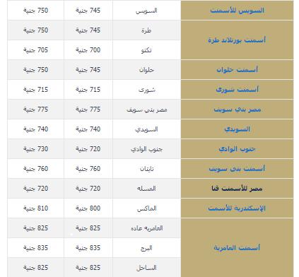سعر الحديد والأسمنت اليوم الخميس 29122016 في مصر