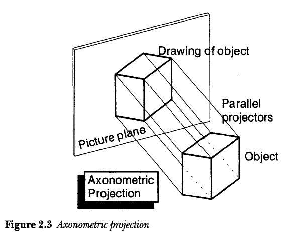 PRODUCT DESIGN: Axonometric projection