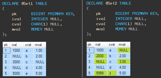 Two data sets with differences highlighted