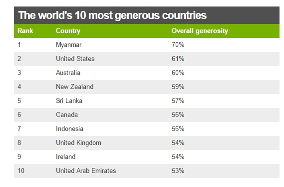 most generous in the world