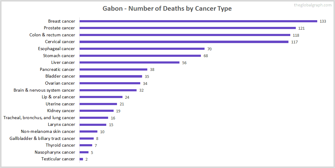 Major Risk Factors of Death (count) in Gabon