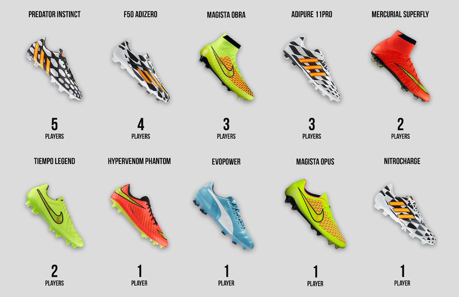 Germany 2014 World Cup Squad Football Boots